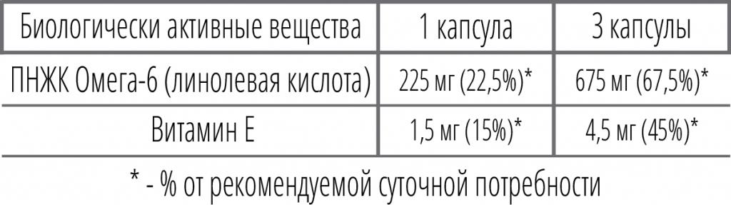 omega-6 таблица.png