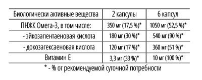 Омега 3 витамин Е таблица-01.png